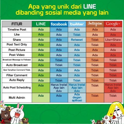Keunggulan-LINE